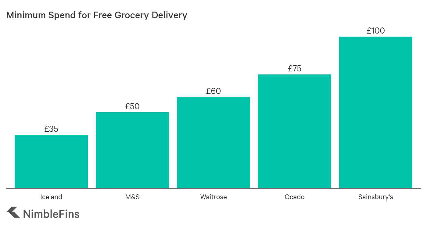 Chart showing the minimum order size to receive free delivery from Iceland, M&S, Waitrose, Ocado and Sainsbury's
