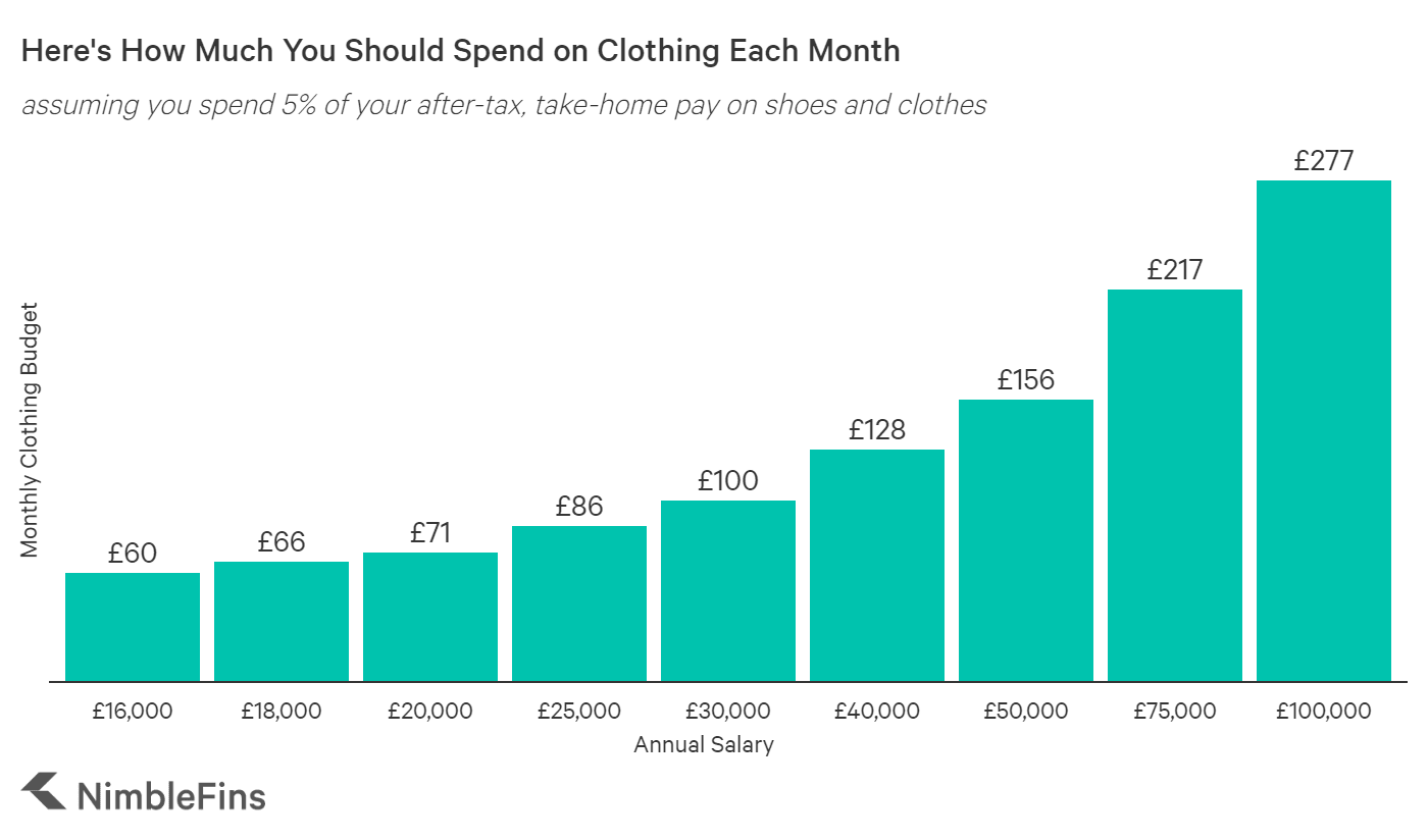 chart showing how much you can spend on shoes and clothes based on how much money you earn