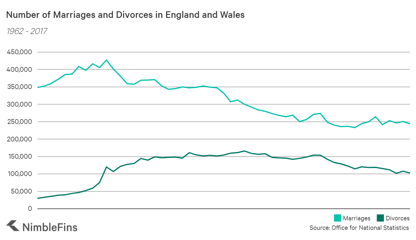 Chart showing number of UK marriages and divorces over time