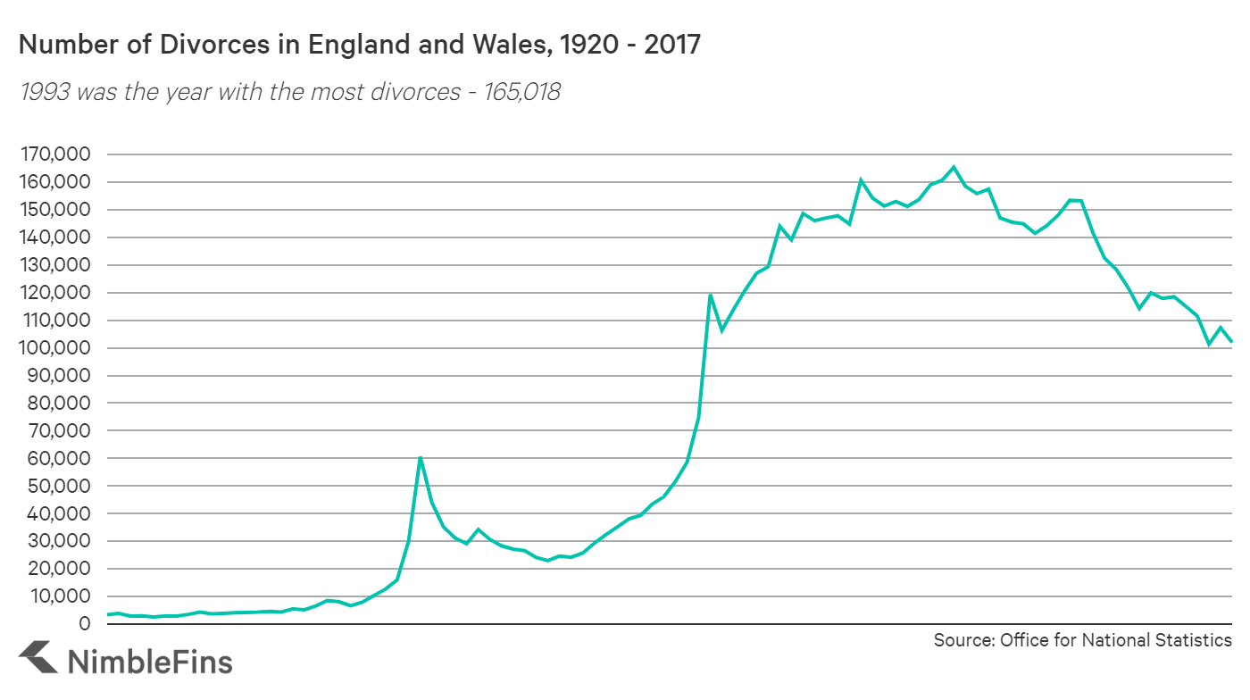 Chart showing number of UK divorces over time