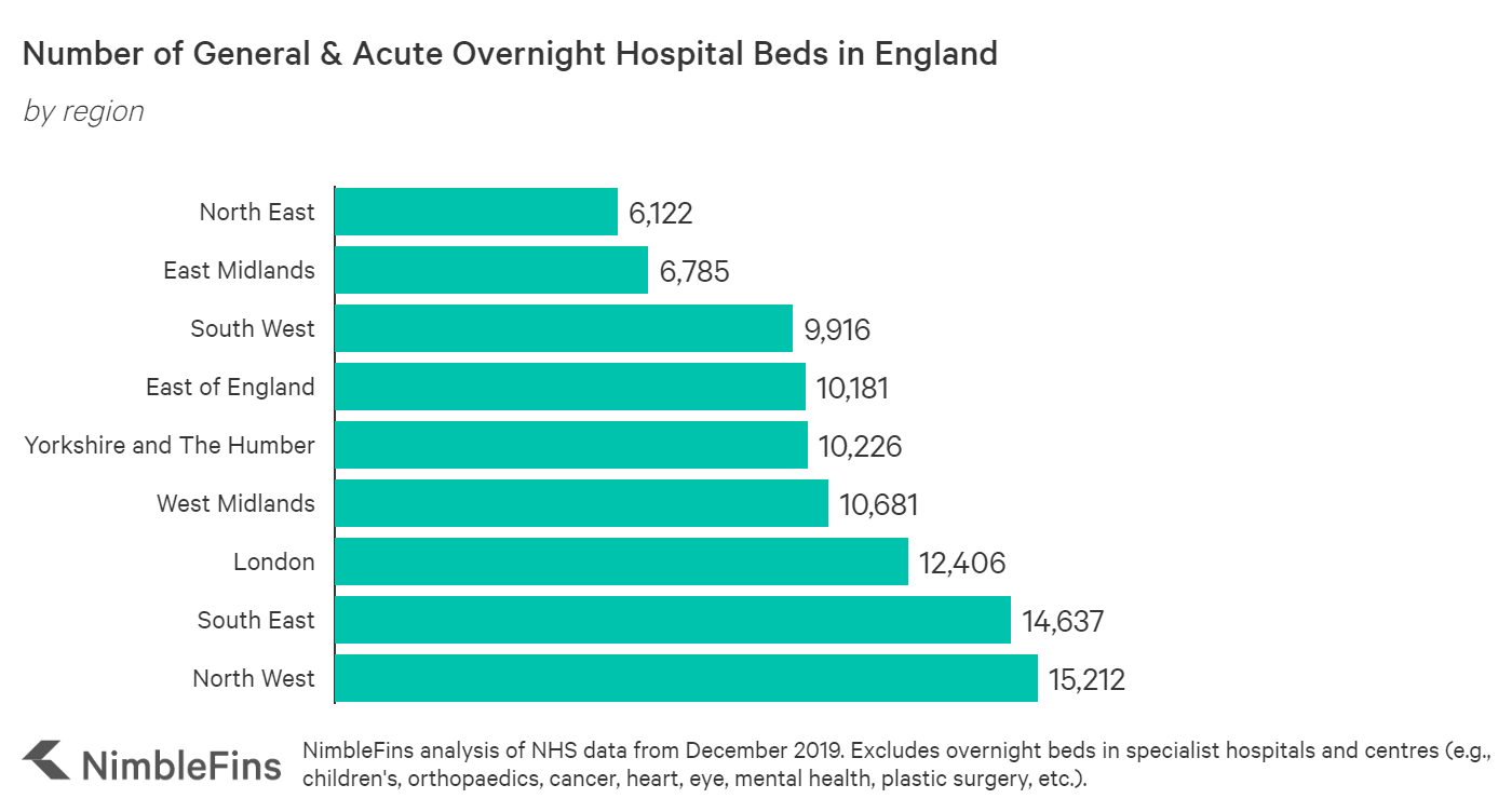 Chart showing the number of overnight hospital beds by region of England
