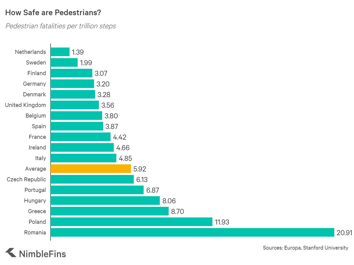 chart showing the number of pedestrian fatalities per one billion pedestrian steps
