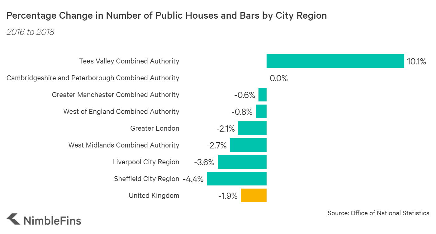 Chart showing the growth in bars and public houses in the UK