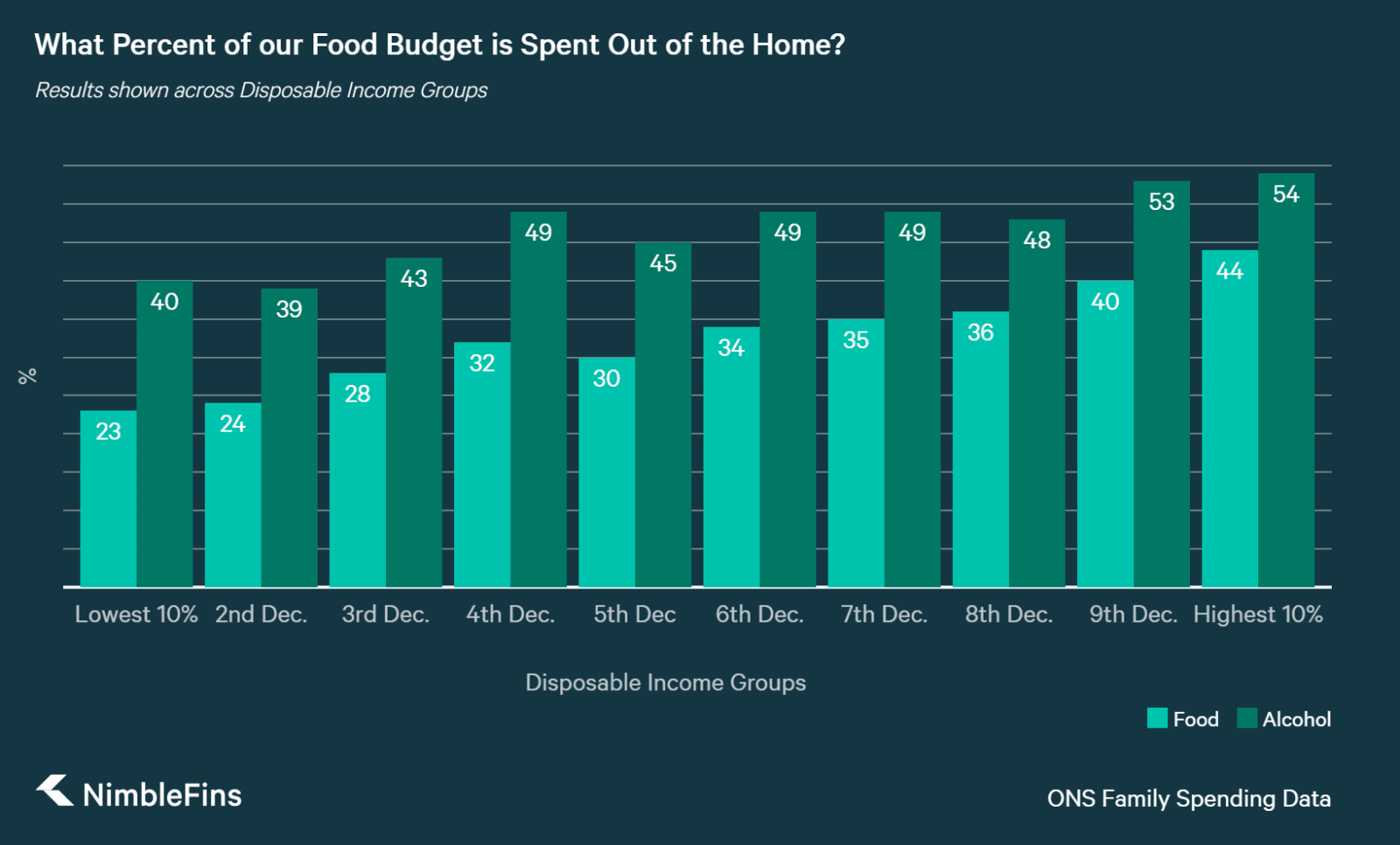 Chart showing what percent of food and drink budgets are spent out of the home, by disposable income decile.