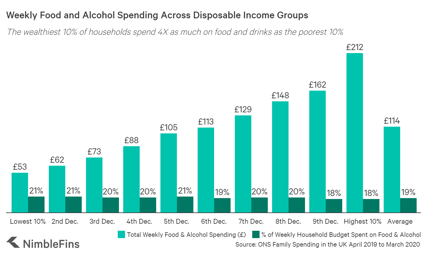 Chart showing how weekly food budgets increase with rising incomes, and the percentages of food spending out of total budget