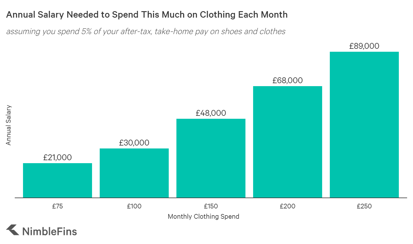 chart showing how much you need to earn in order to spend this much on clothes