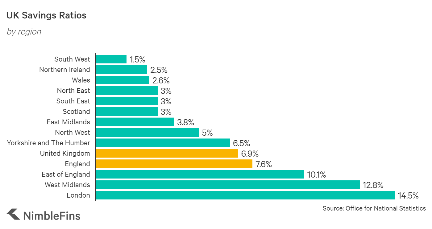 chart showing how Savings Ratios vary by UK region