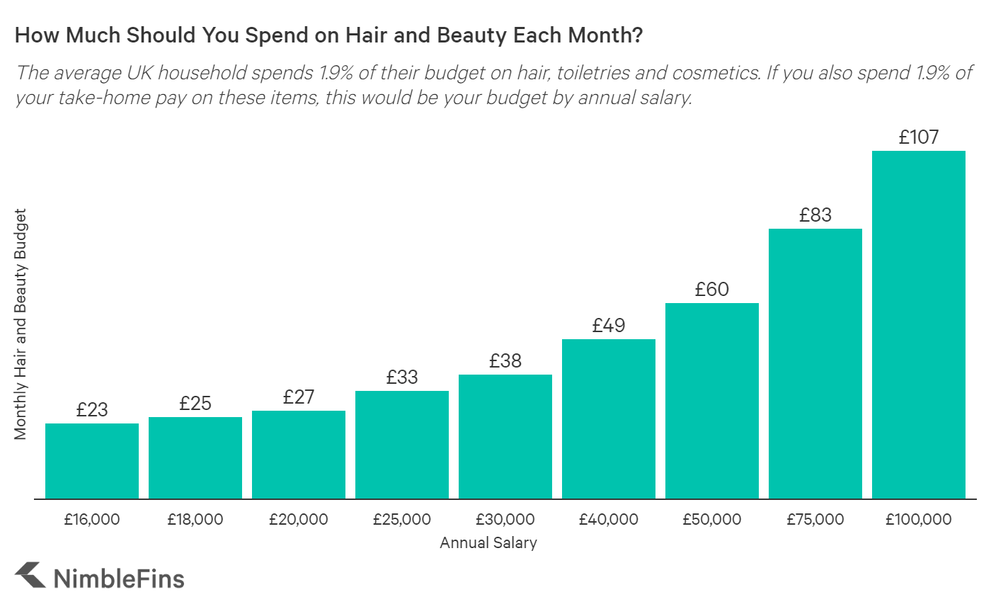 chart showing how much you should spend on hair and beauty each month by annual salary