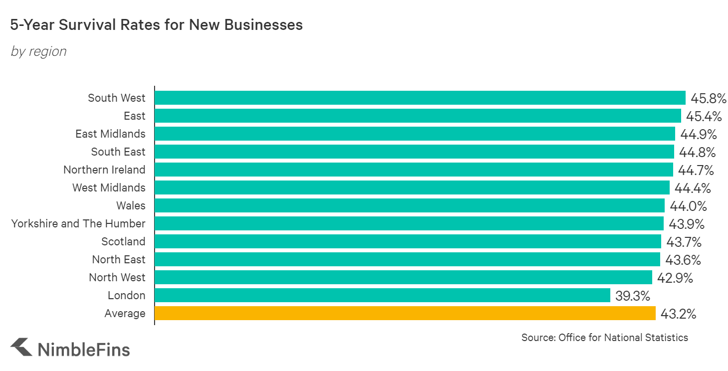 chart showing 5-year survival rates for startups in each region of the United Kingdom