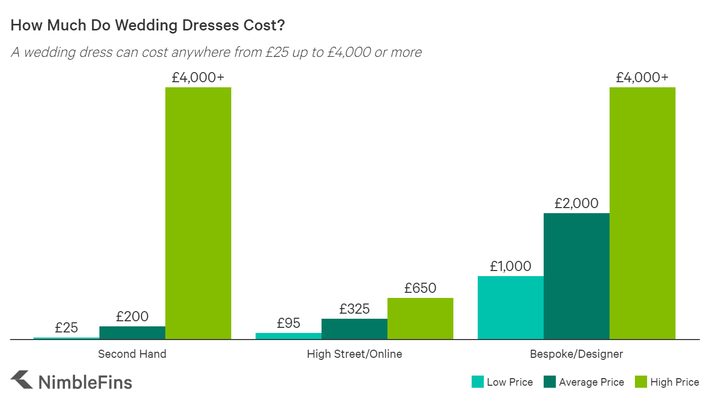Chart showing range of wedding dress prices in the UK