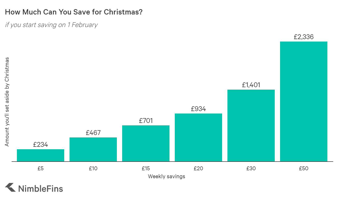 Chart showing how much you can save for Christmas if you start saving in February