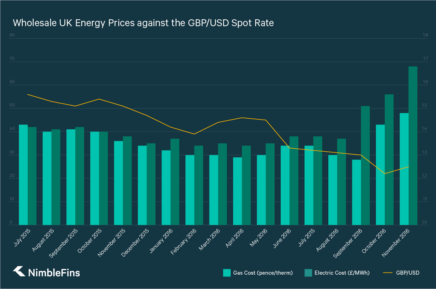 Chart showing how wholesale gas and electric prices in the UK has risen as the GBP has dropped in value