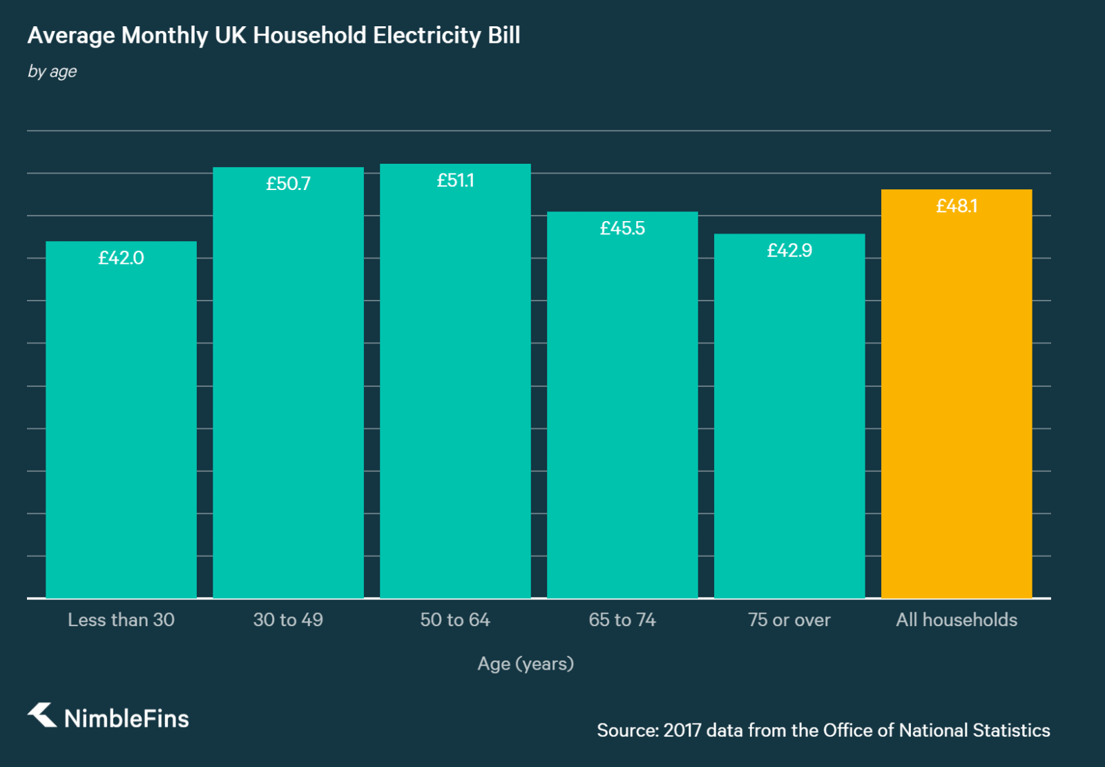 chart of UK household costs of electricity by age