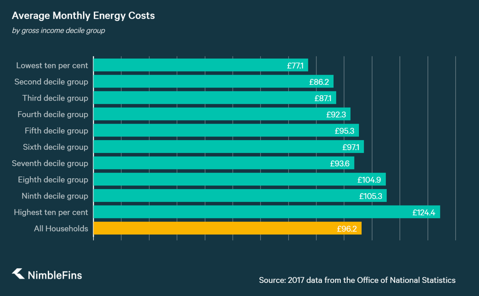 chart of UK household costs of gas by income