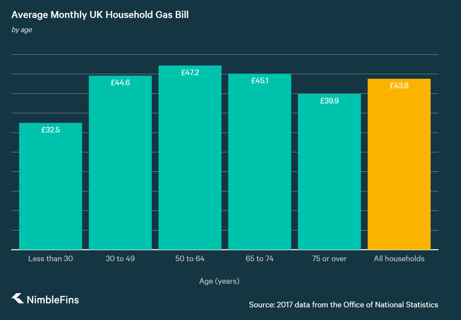 chart of UK household costs of gas by age