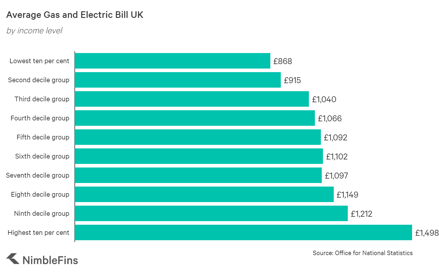 Column chart showing the average gas and electric bill UK by income level