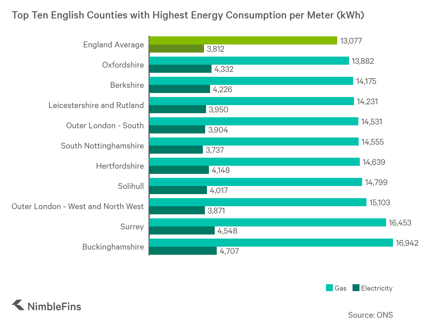 chart showing energy consumption in the South East