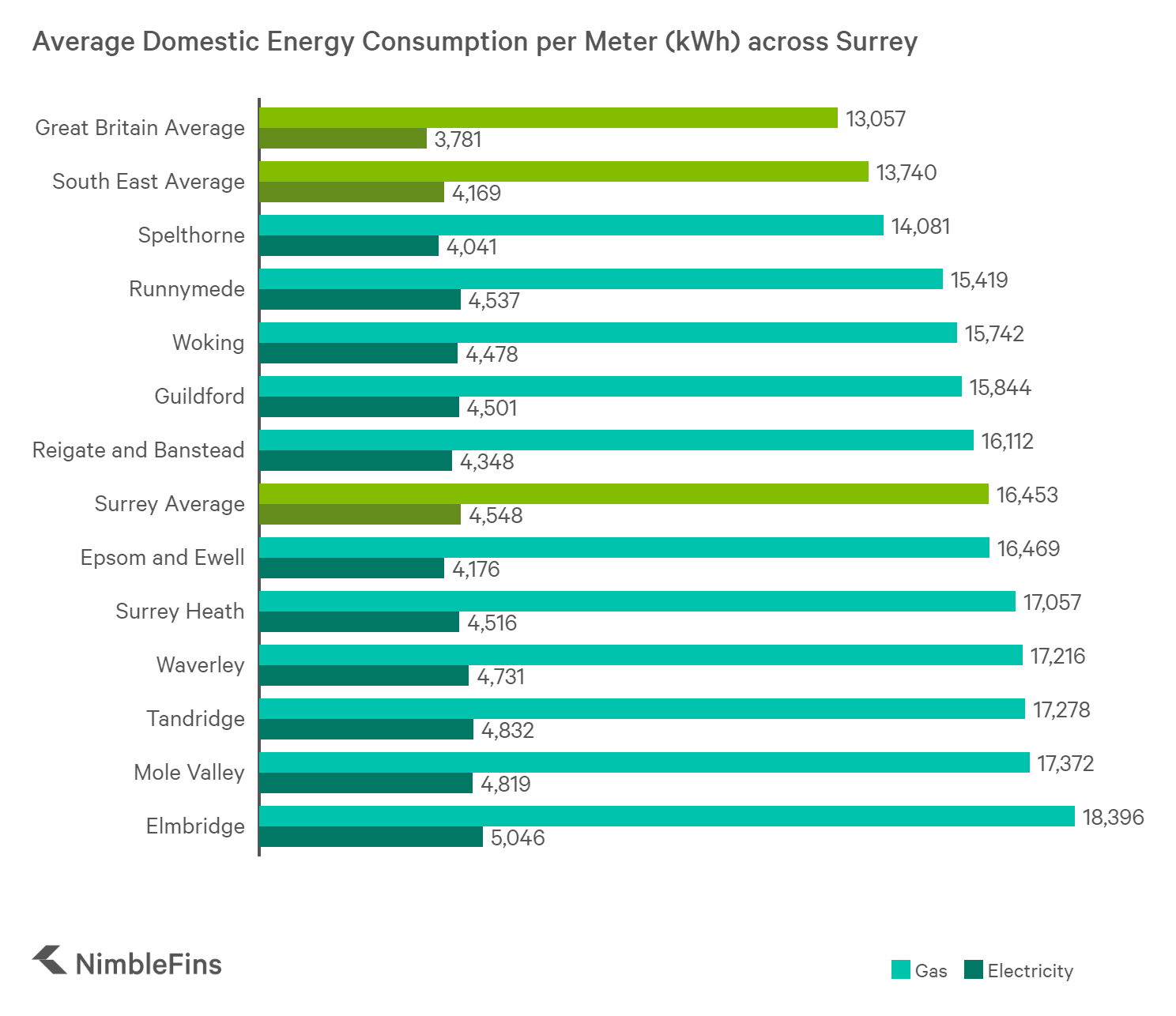 chart showing energy consumption in the Surrey