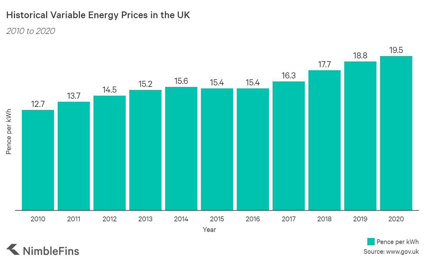 chart showing historical energy prices in the UK, pence per kWh