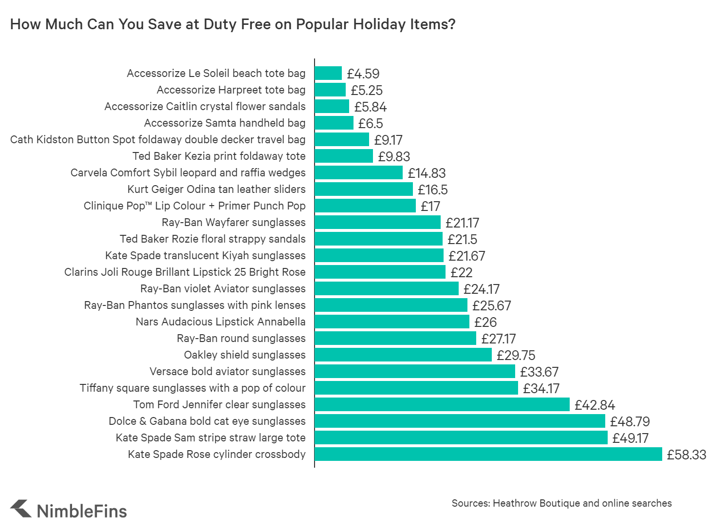 chart showing savings on holiday items from duty free