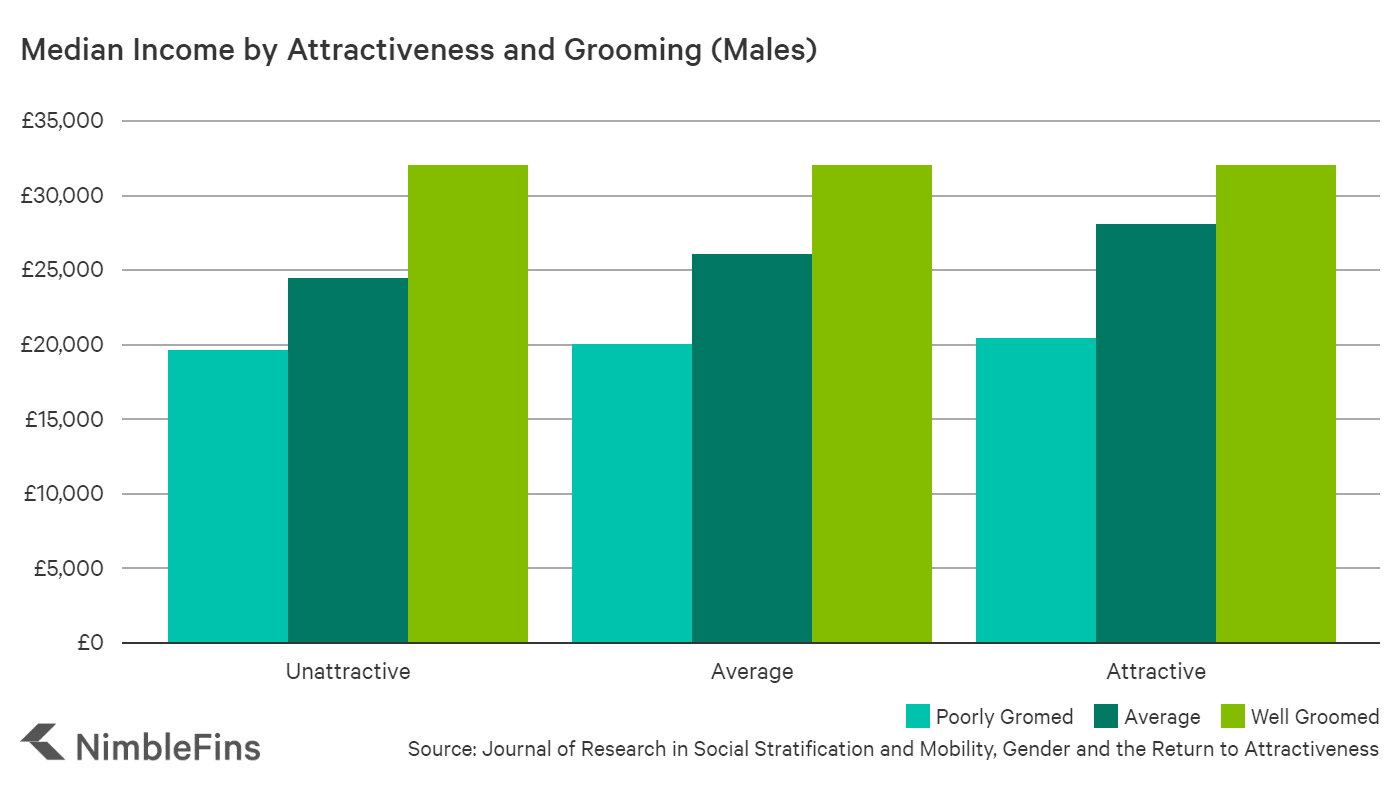 chart showing income by attractiveness