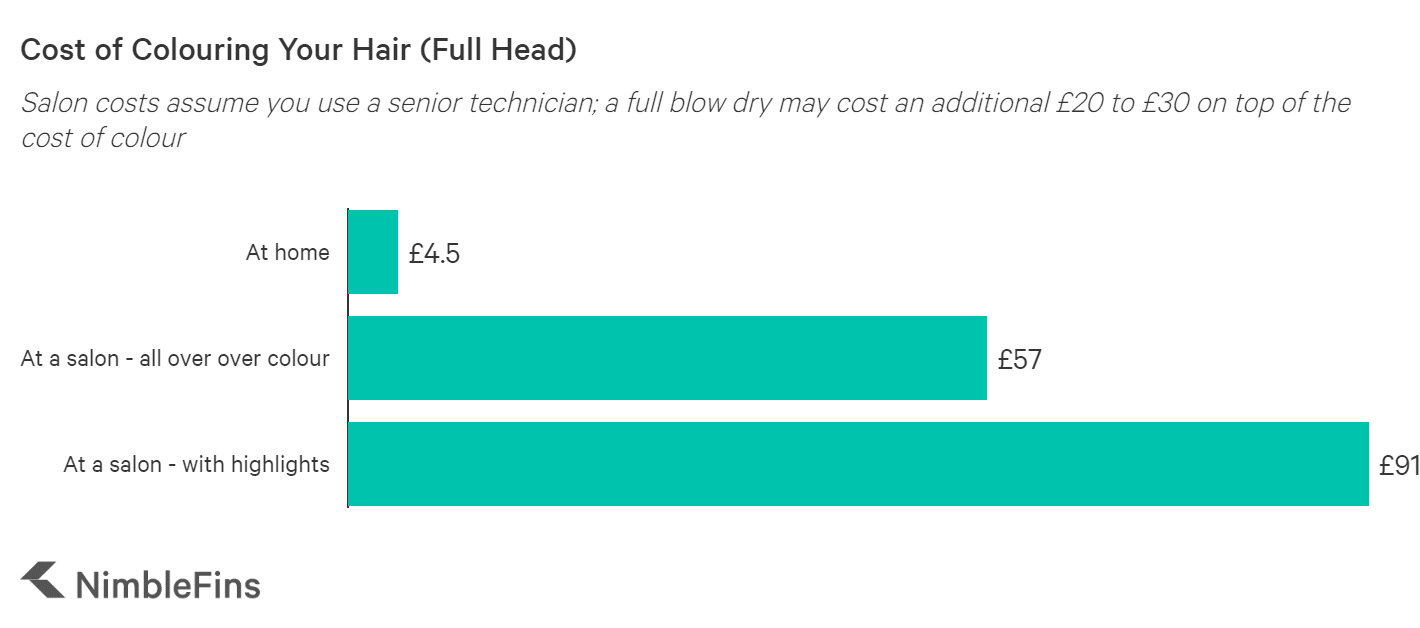 chart showing cost to get hair colour for a full head