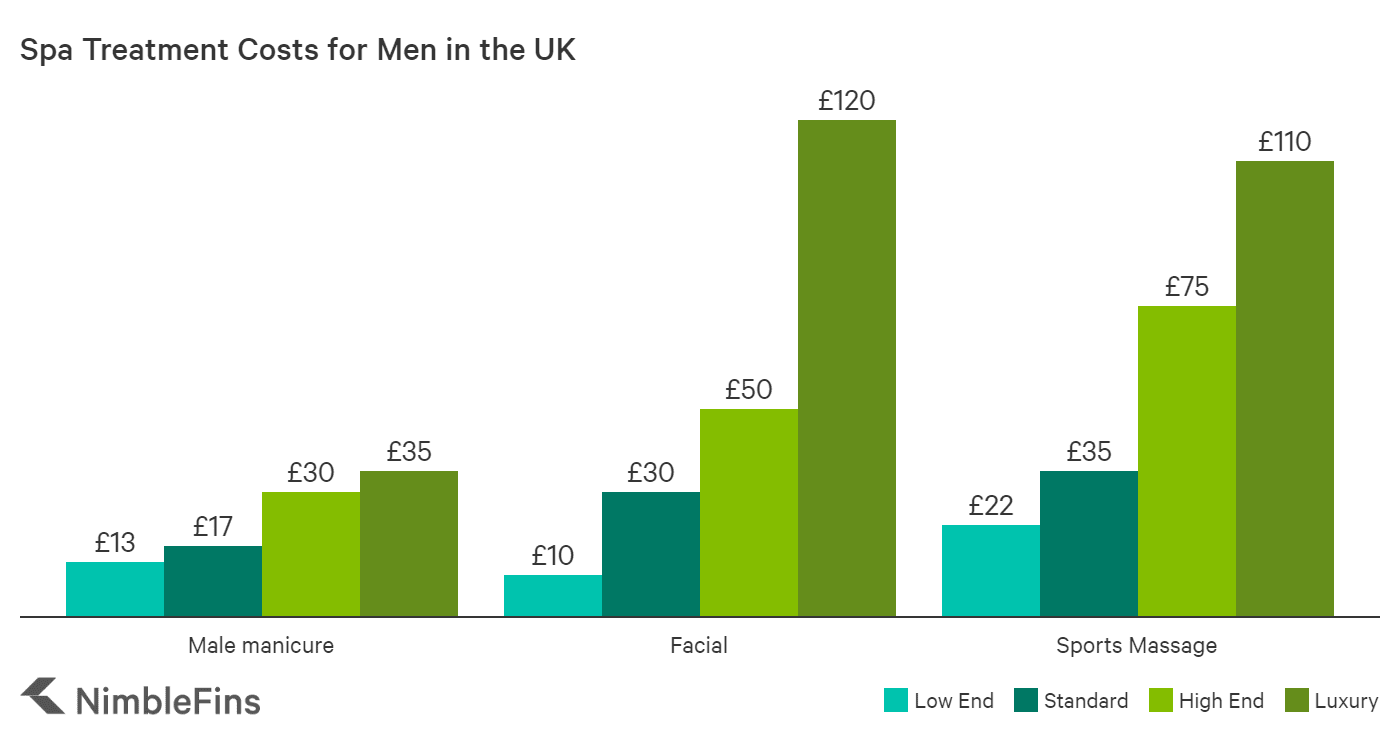 chart showing cost of male grooming in the UK