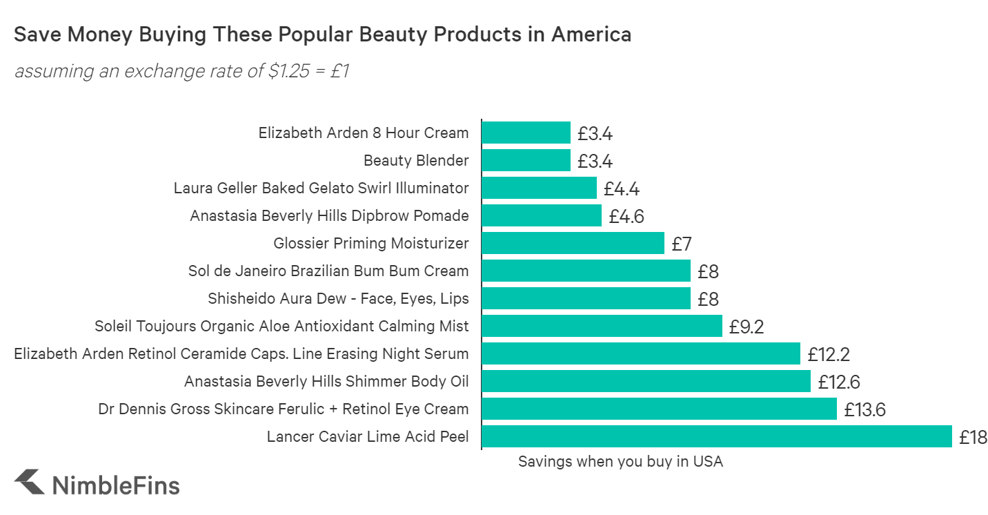 chart showing how much money you can save buying popular beauty products in America