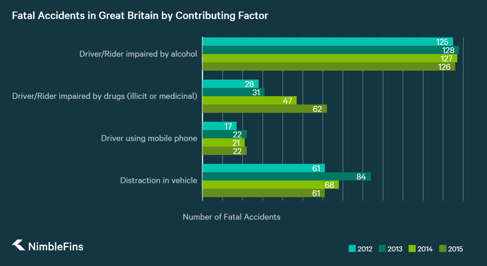 Chart showing the number of fatalities in Great Britain attributed to Drink, Drugs, and Mobile Phones