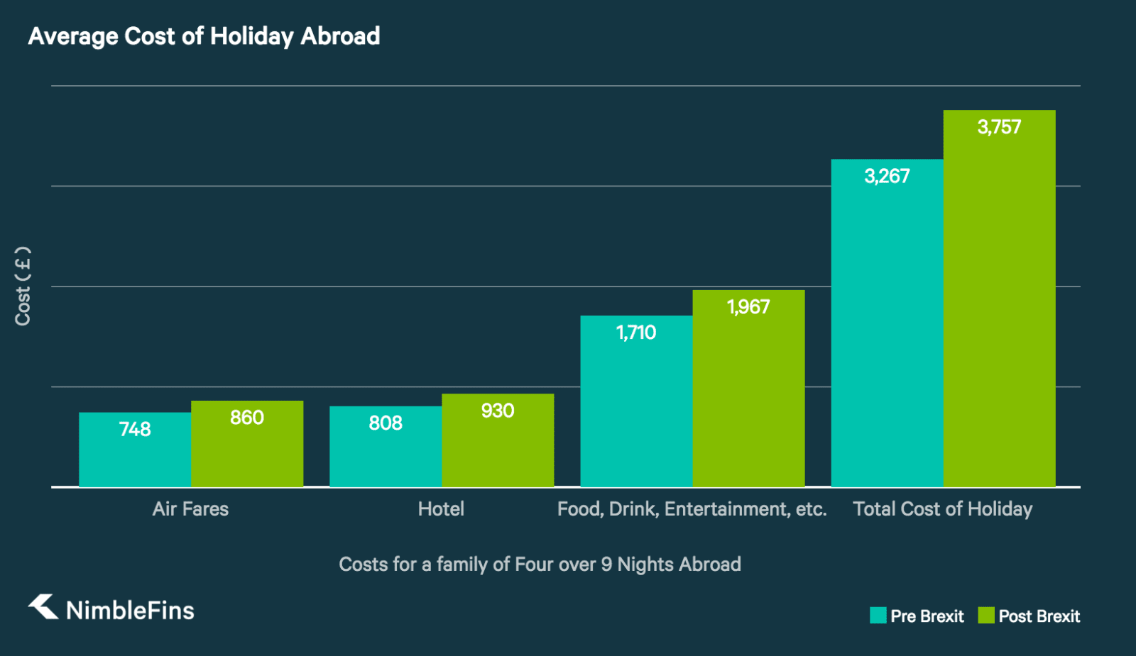 Chart showing a comparison of costs for a holiday abroad for a family of four over nine nights, before and after brexit, including flights, hotel, and food, drink, and entertainment.