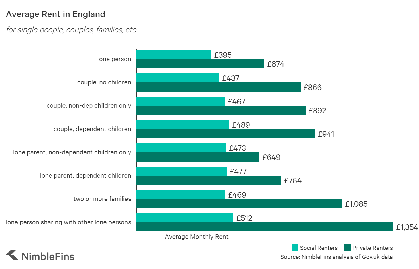 Chart showing the average cost of rent prices in the UK