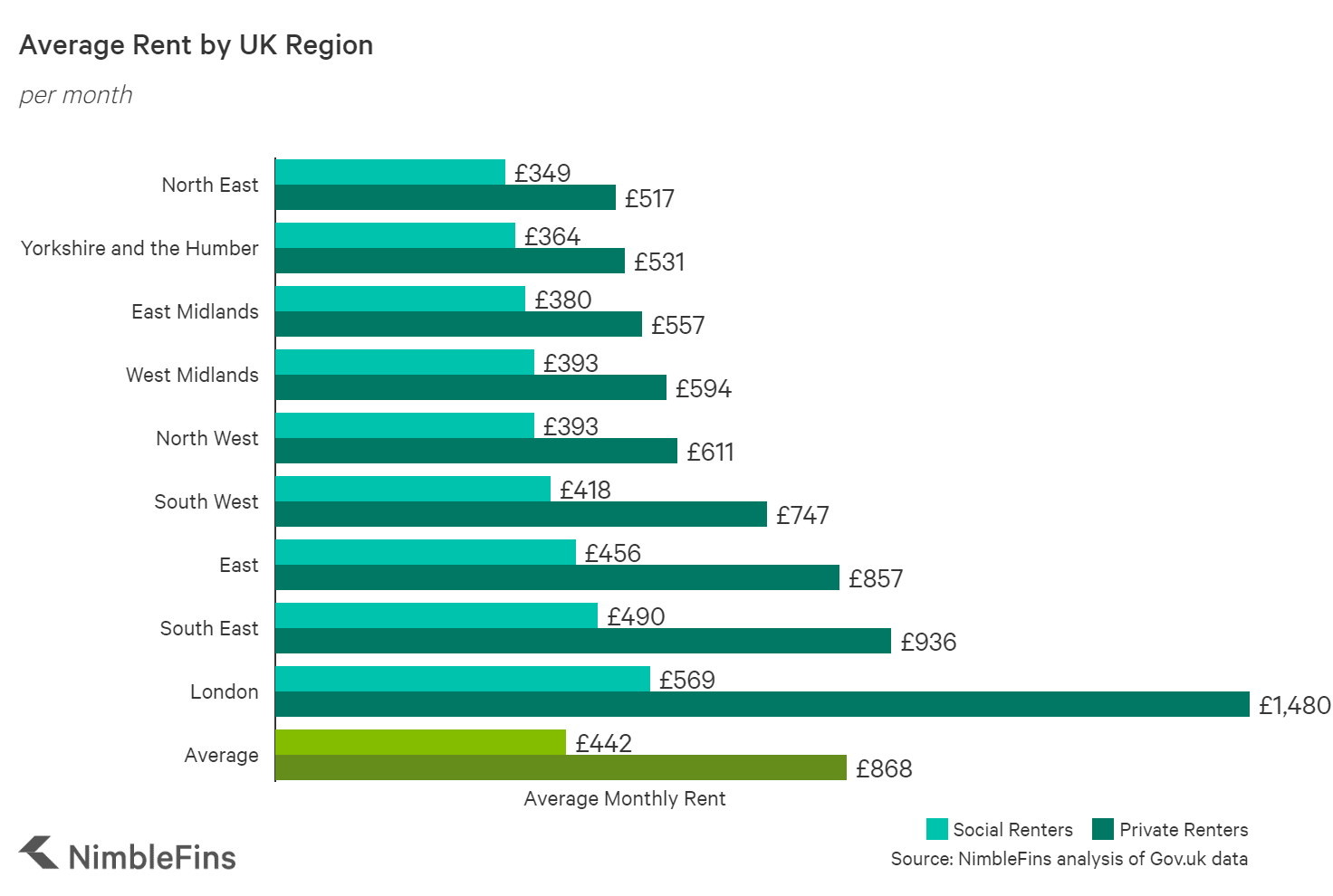 Chart showing the average rent by region in England