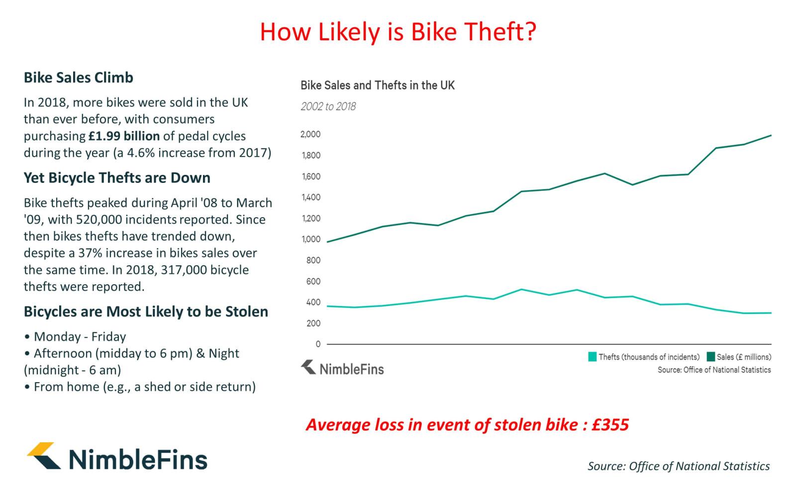 Bike theft sales infographic