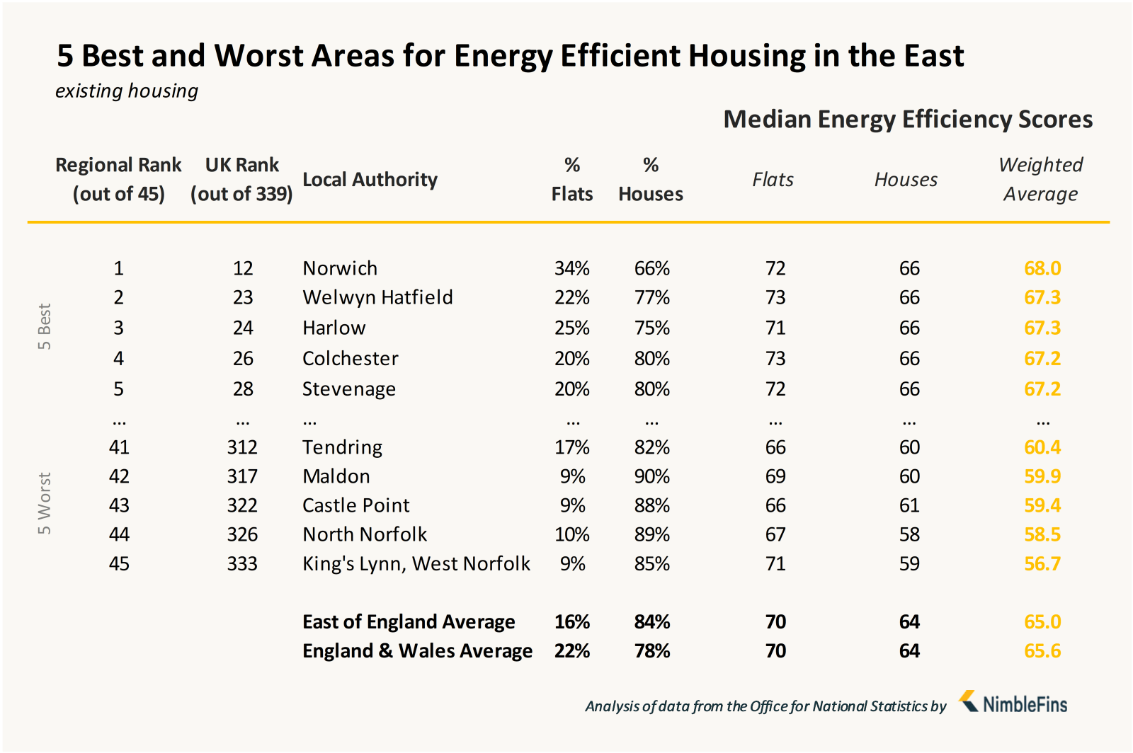 Chart showing local authorities with most energy efficient housing in the East of England