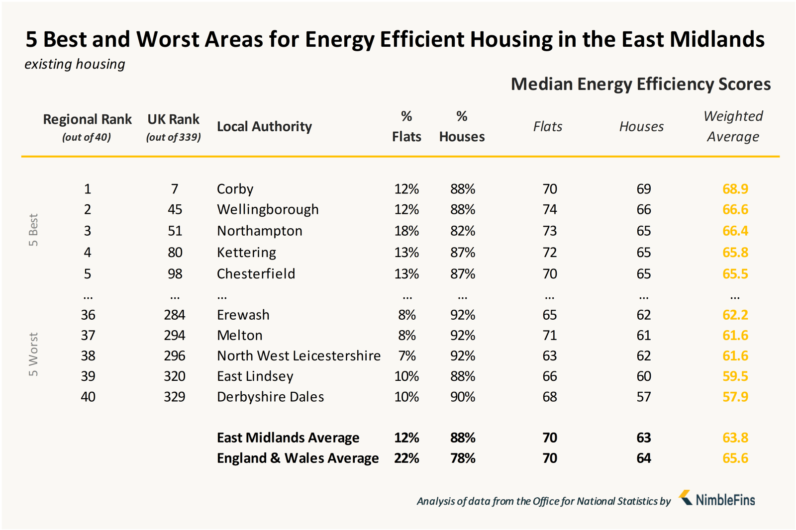 Chart showing local authorities with most energy efficient housing in the East Midlands
