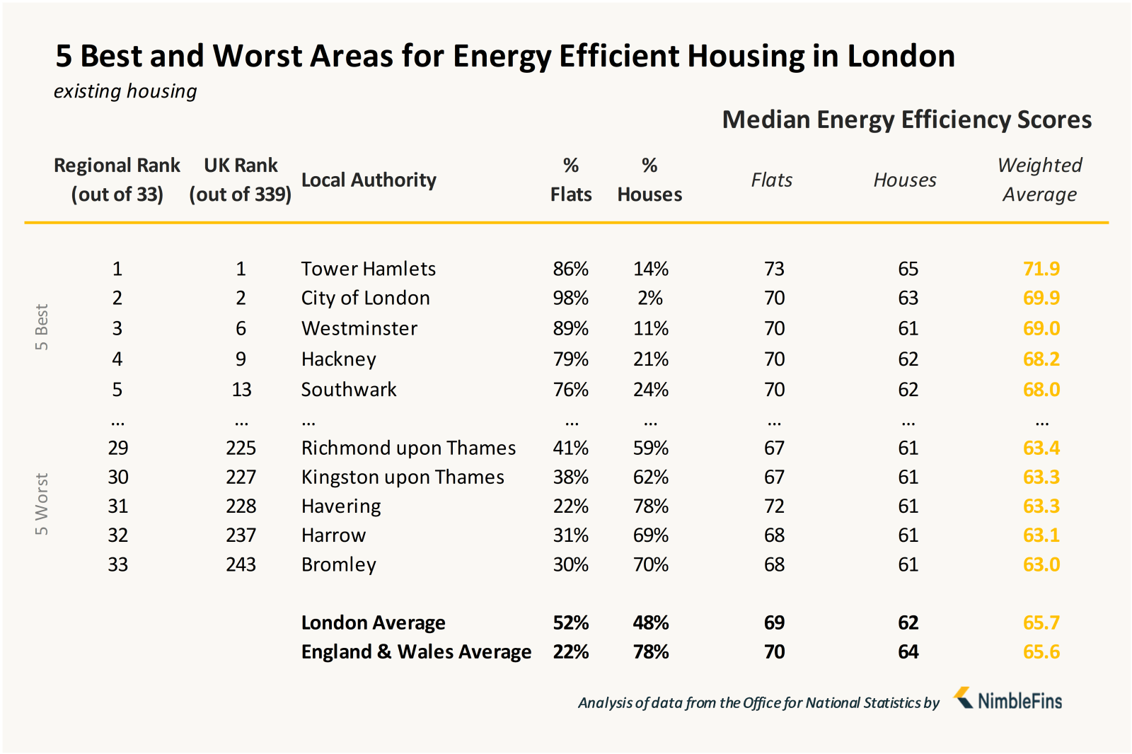 Chart showing local authorities with most energy efficient housing in London