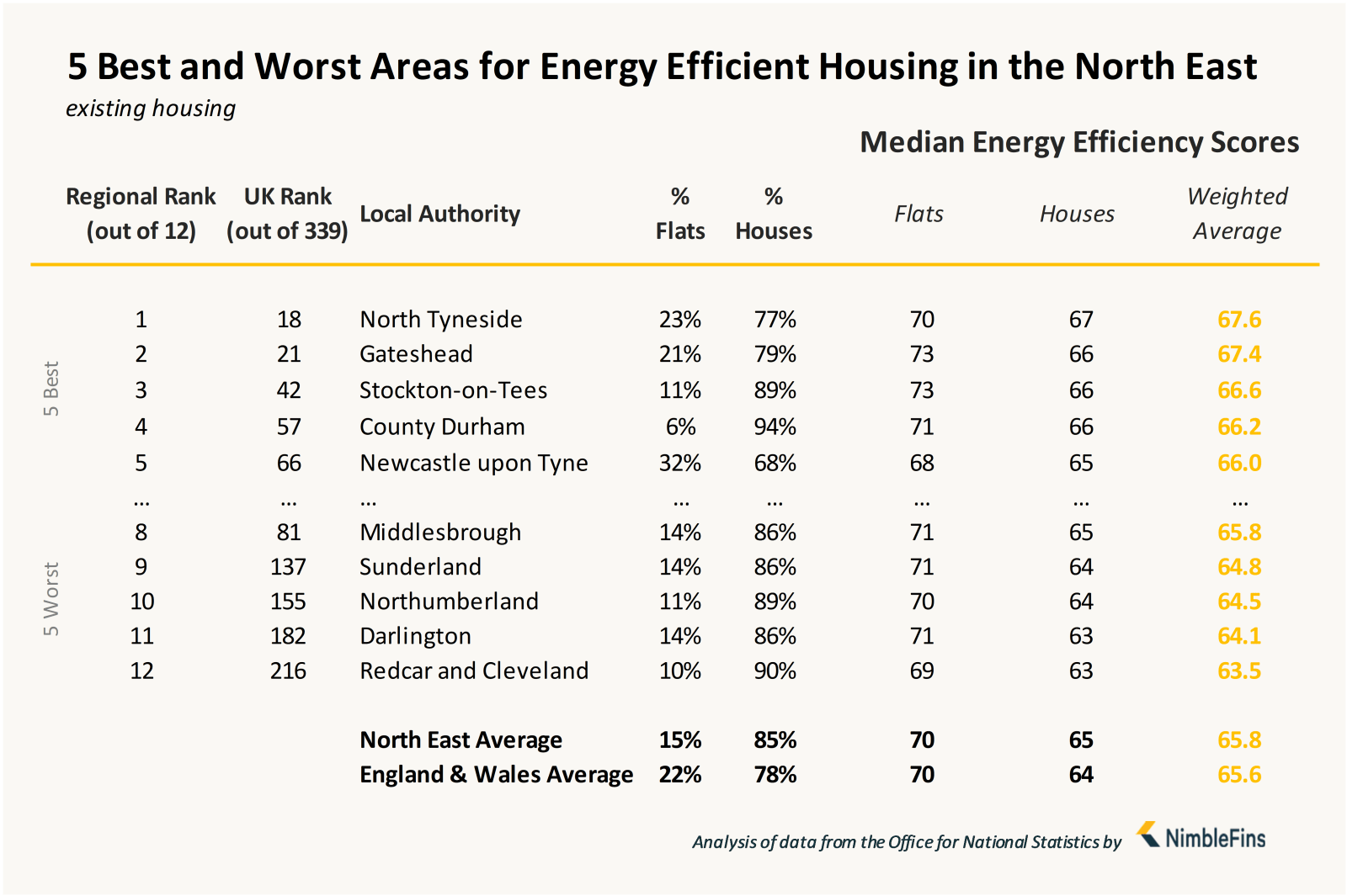 Chart showing local authorities with most energy efficient housing in North East England