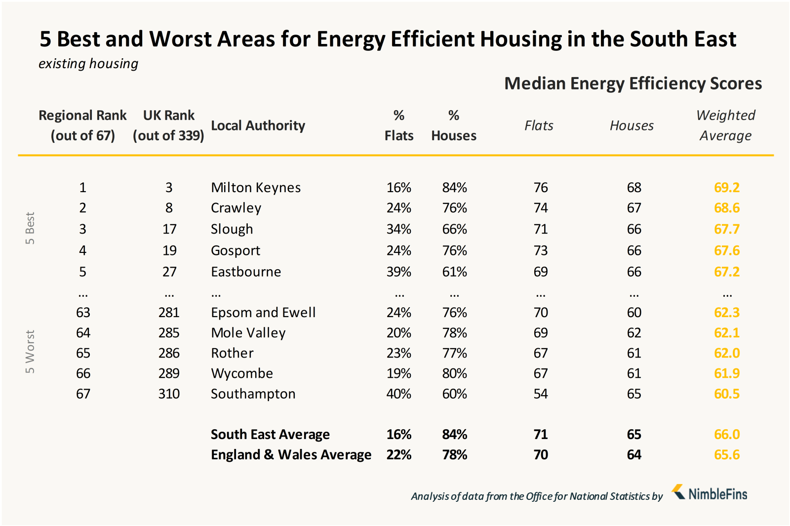 Chart showing local authorities with most energy efficient housing in South East England