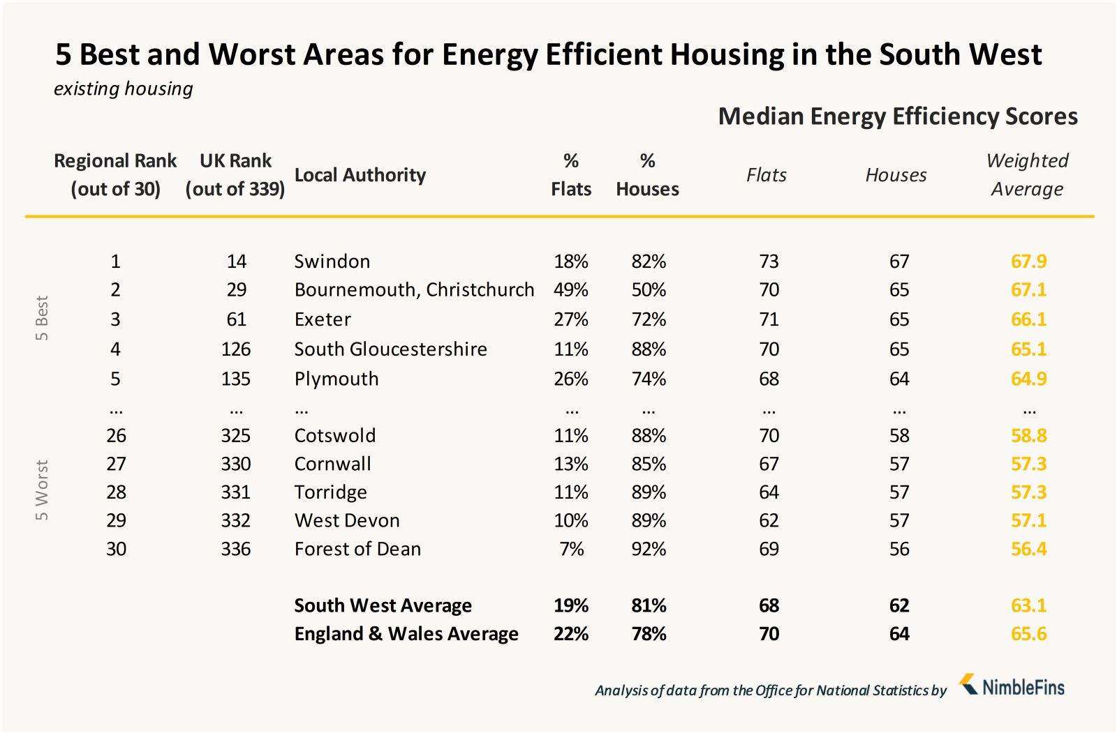 Chart showing local authorities with most energy efficient housing in South West England