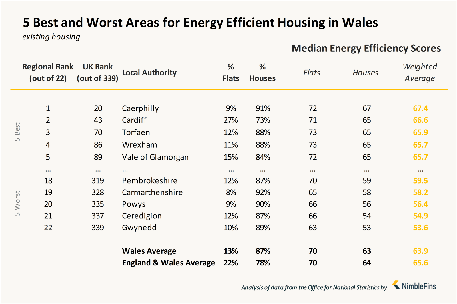 Chart showing local authorities with most energy efficient housing in Wales England