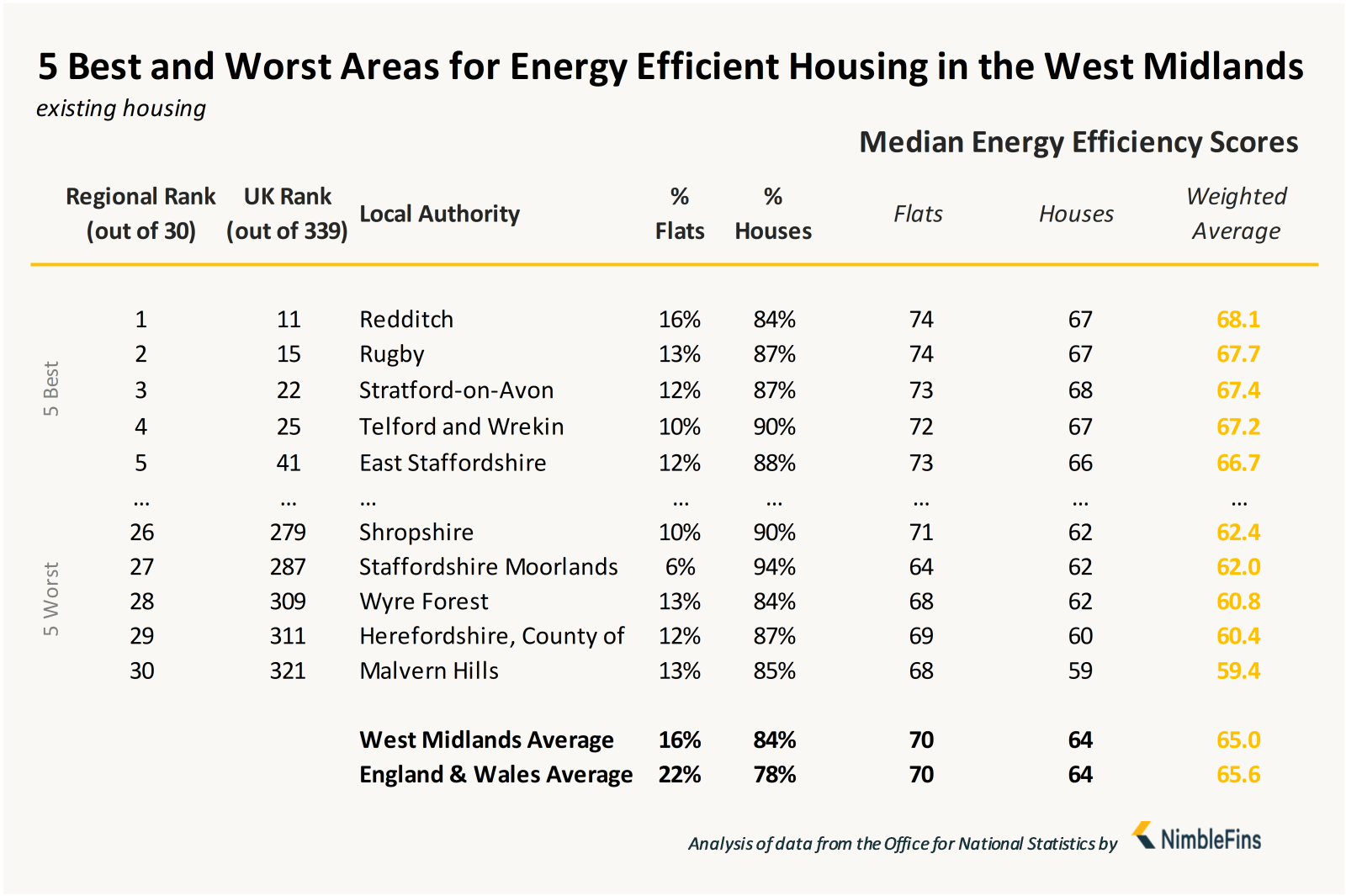 Chart showing local authorities with most energy efficient housing in West Midlands England