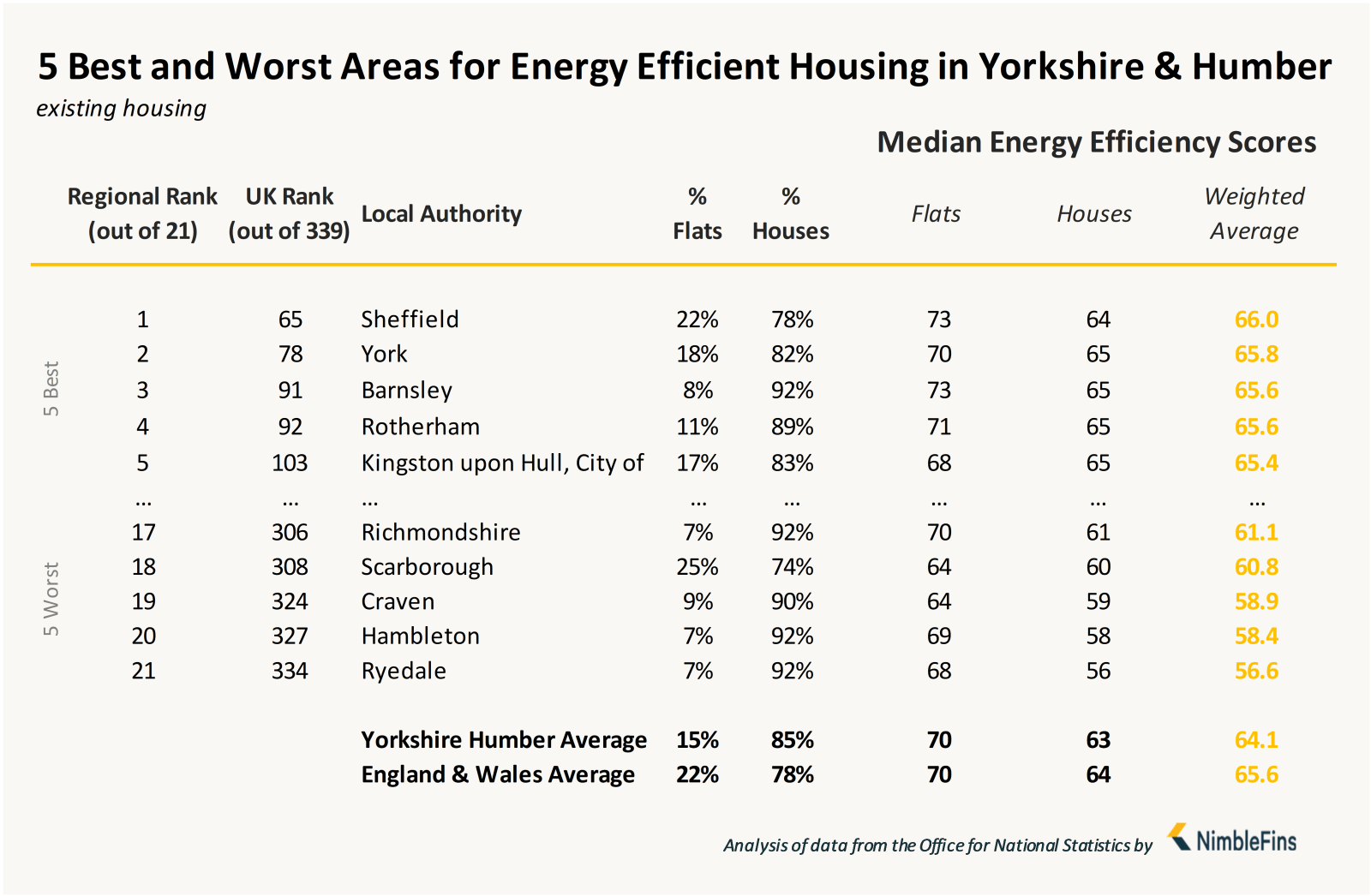 Chart showing local authorities with most energy efficient housing in Yorkshire and the Humber England