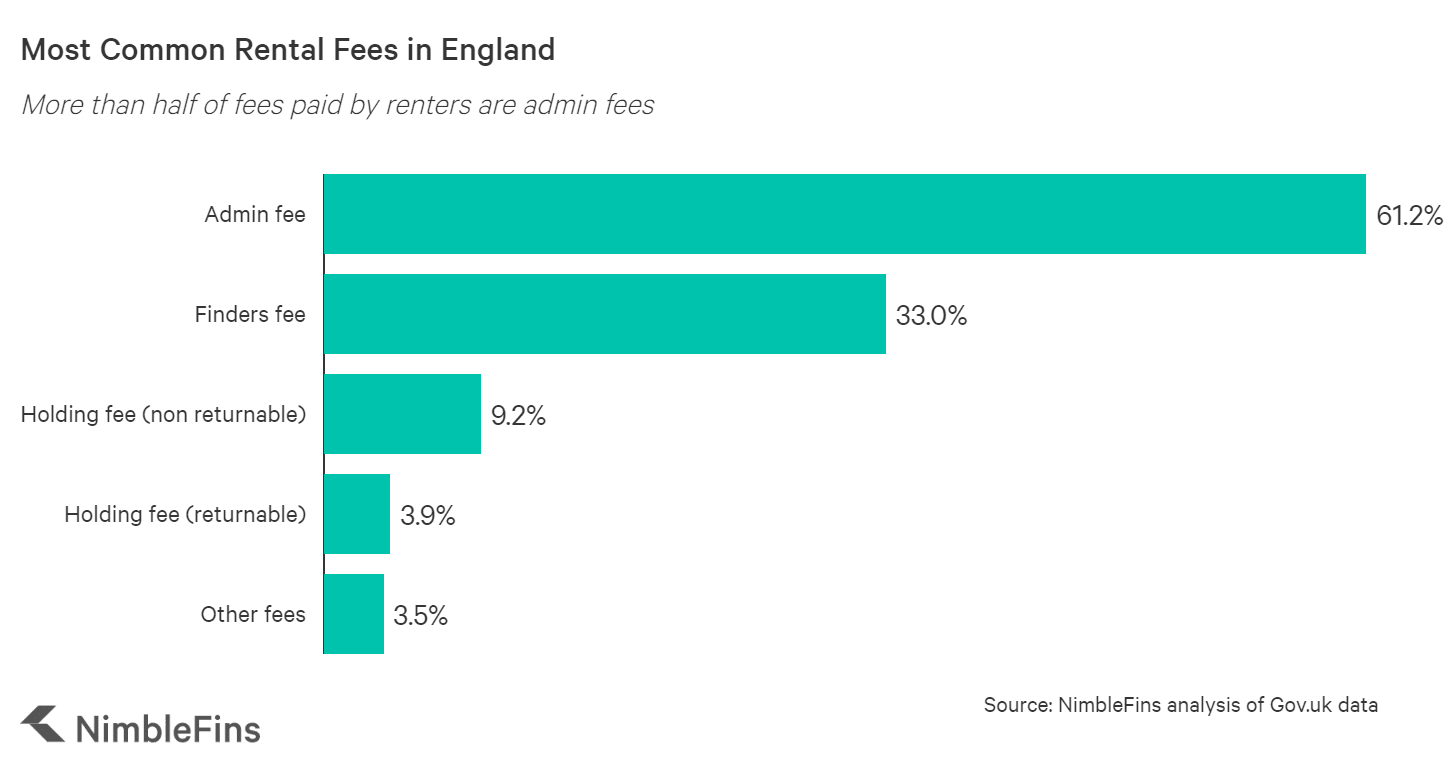 Chart showing the most common rent fees in the UK: admin fees, finders fees and holding fees
