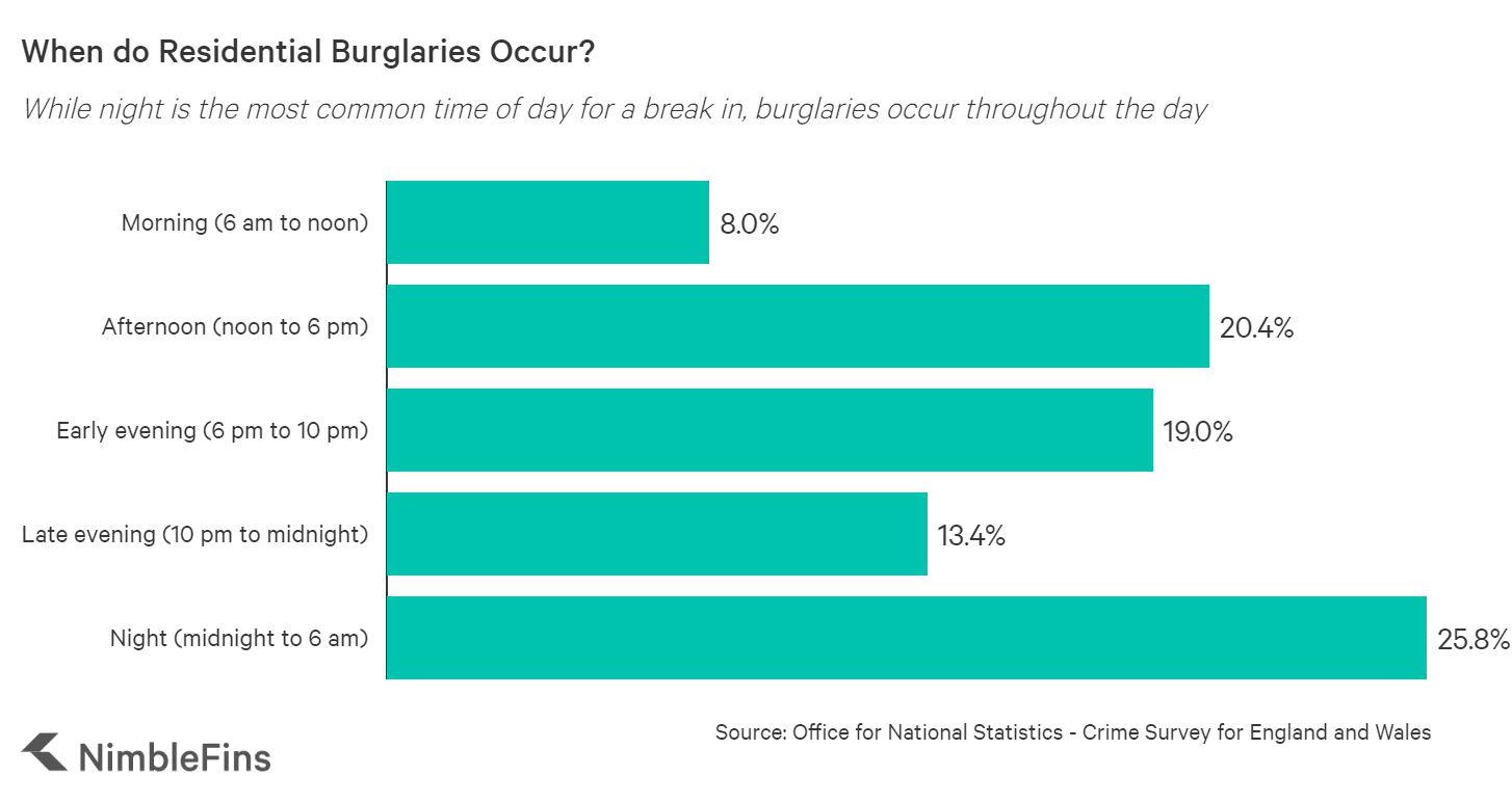 Chart showing the most popular times of day for residential burglaries