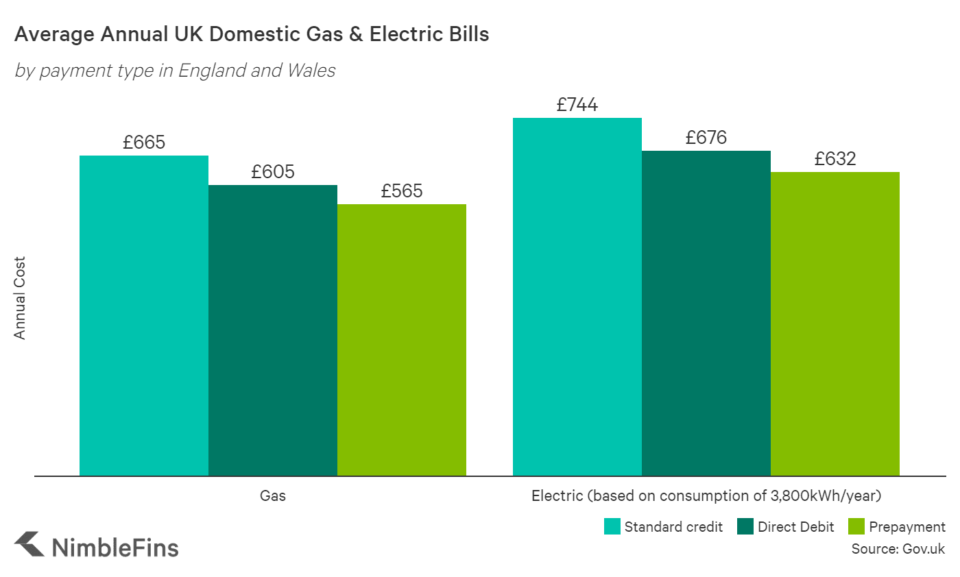 chart showing differences in gas & electric bills according to how you pay, by prepayment, direct debit or standard credit