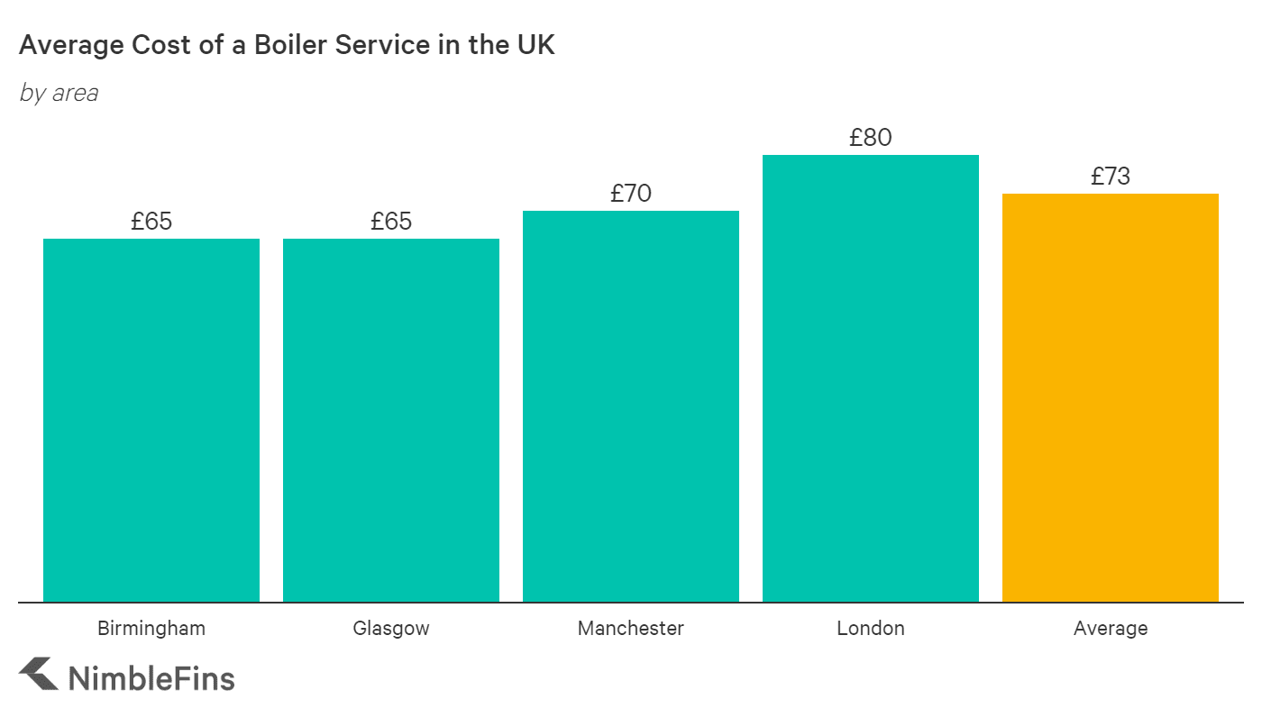 Average cost of a gas boiler service for London, Manchester, Birmingham and Glasgow