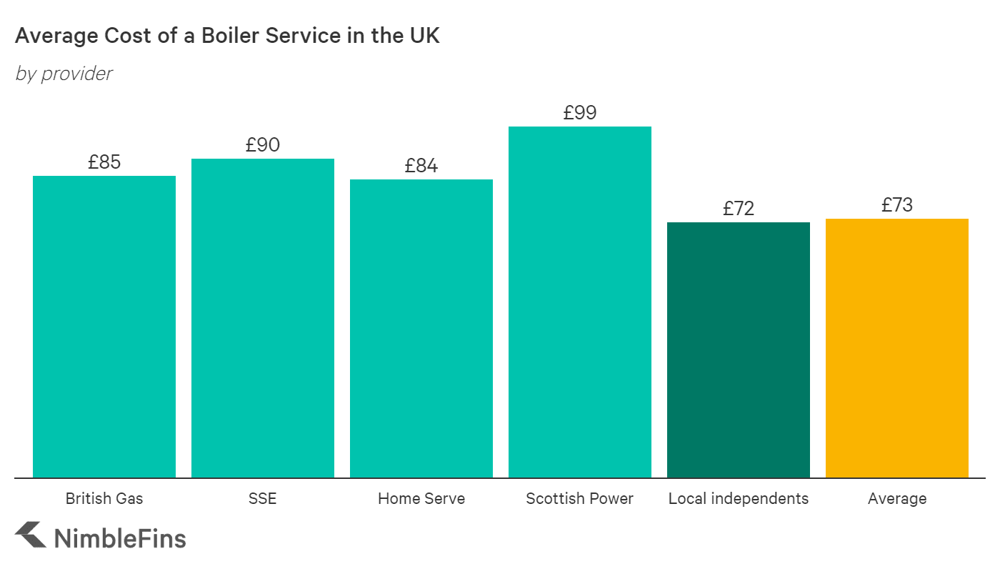 Average cost of a gas boiler service by provider, comparing British Gas, SSE, Home Serve, Scottish Power and local independents