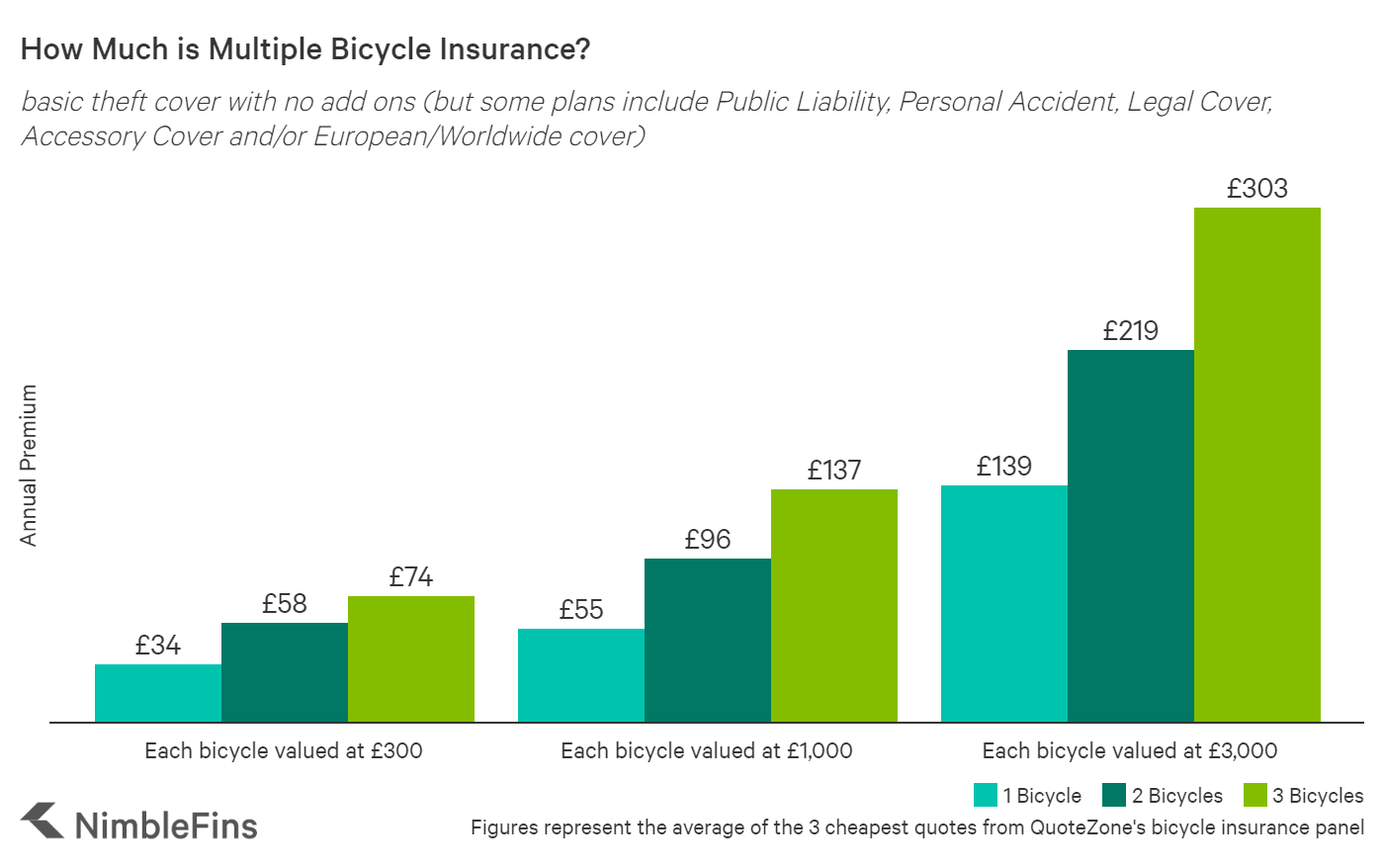 Chart showing the cost of bicycle insurance in the UK