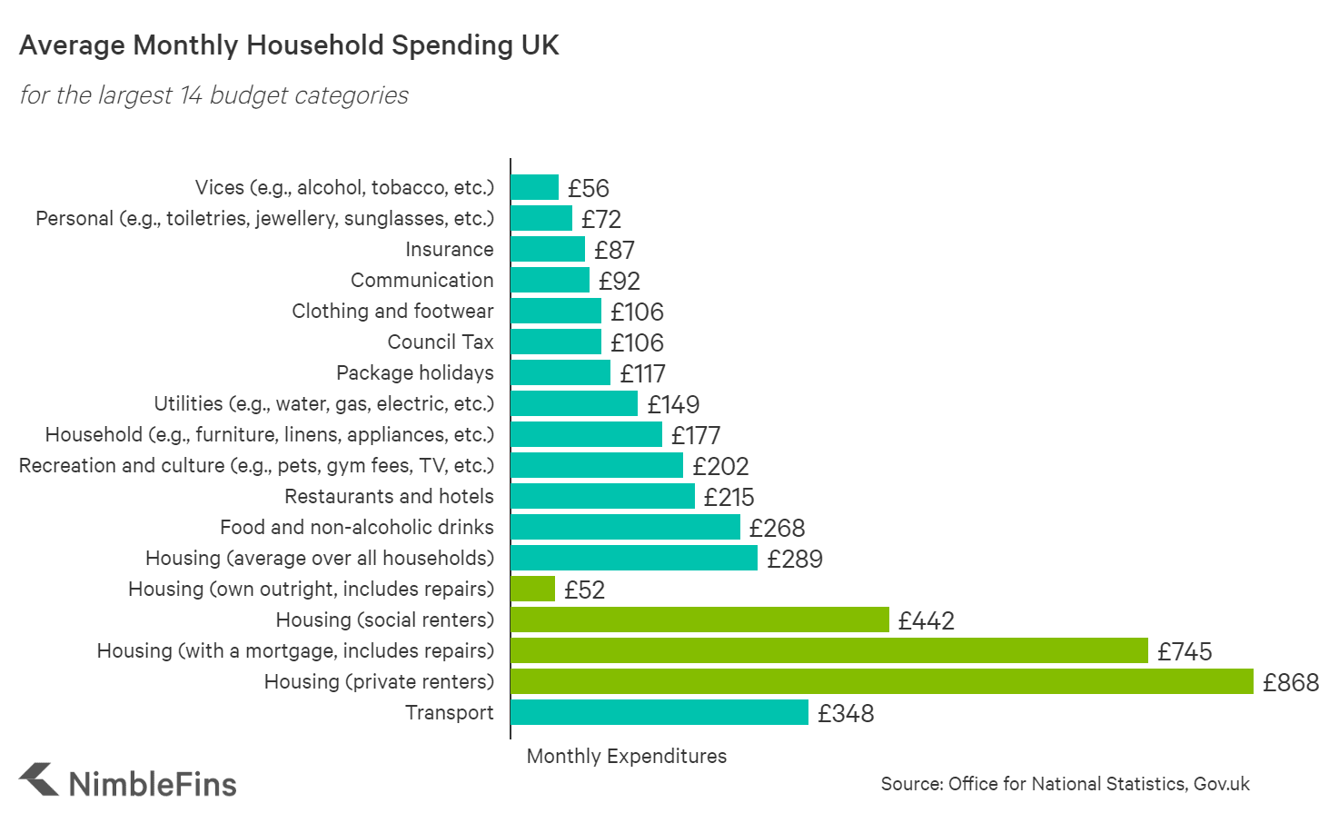 Chart showing average UK household spending on bills and expenditures