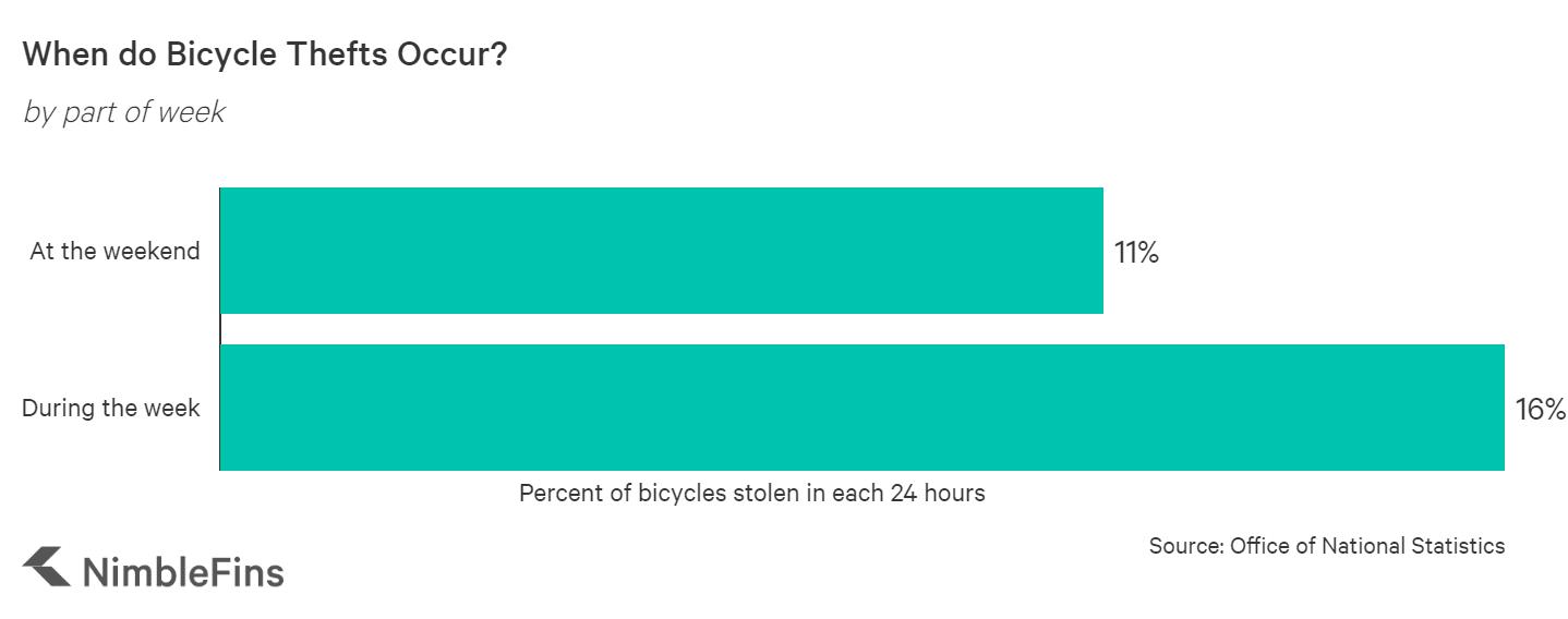 chart showing days of week when bikes most stolen
